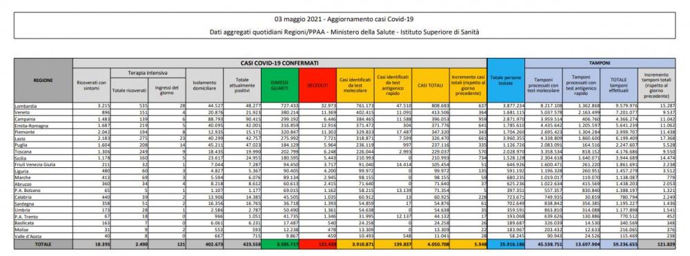 dati statistici casi di coronavirus in italia oggi